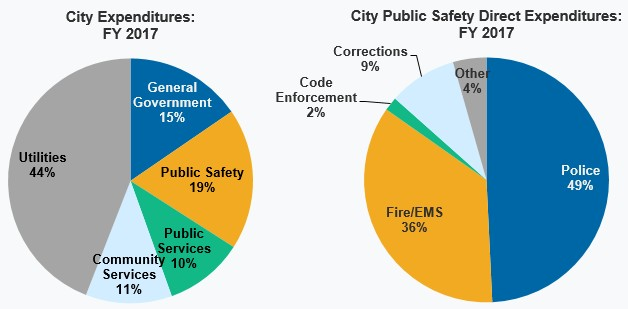 Kentucky League of Cities - InfoCentral